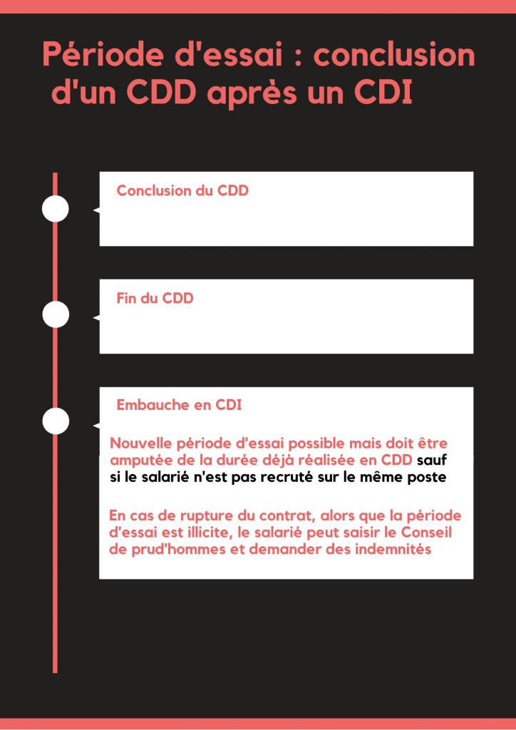 Periode dessai - conclusion d'un CDD aprés un CDI Juri-Dico.fr